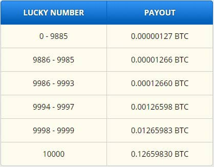Lucky Number Payout