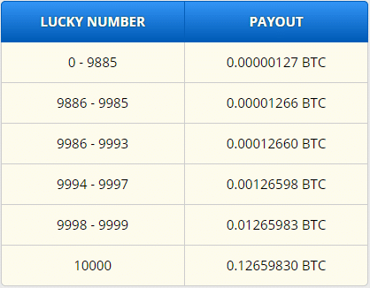 Lucky Number & Payout