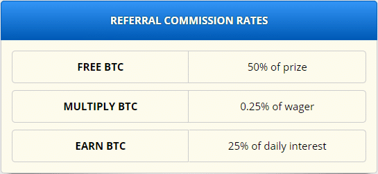 Referral Commission Rate